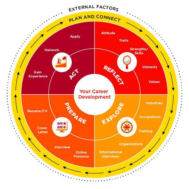 Image depicting the Career Wheel with four sections