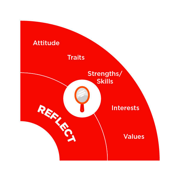 Quadrant 1 of the Career Wheel: Reflect